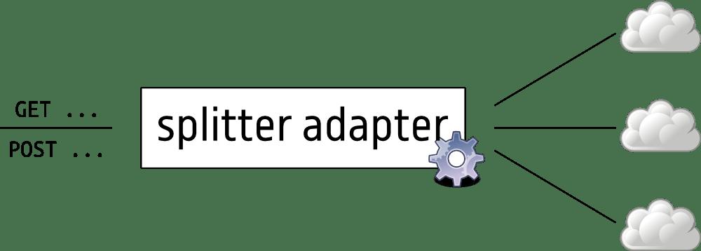 Splitter cloud pool released